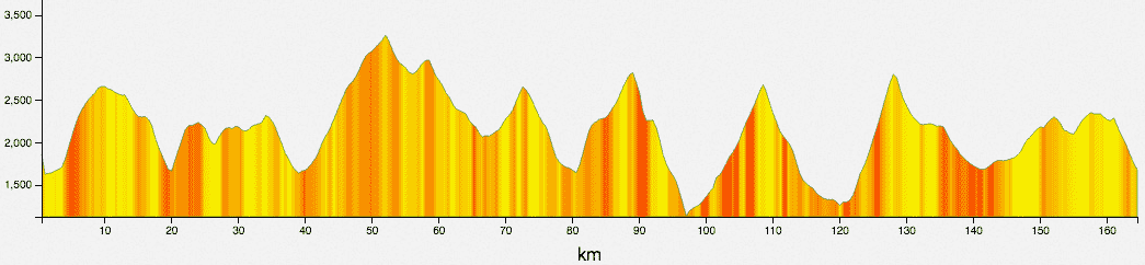 tour monte rosa-2017-elevation-profile