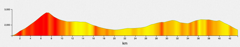 stage 4 elevation profile