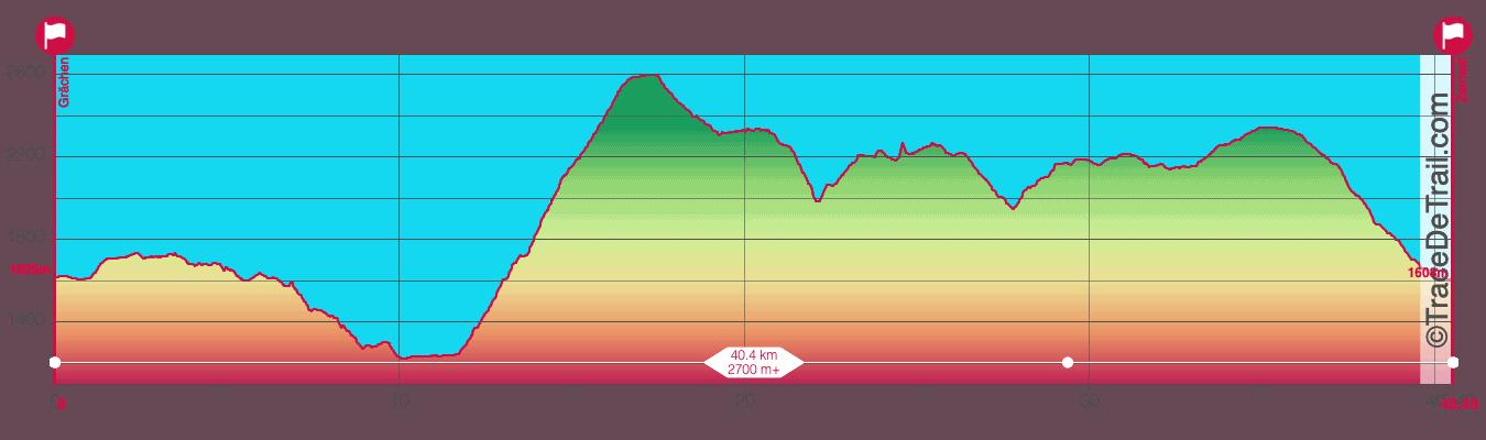 UtMR course par étapes 1