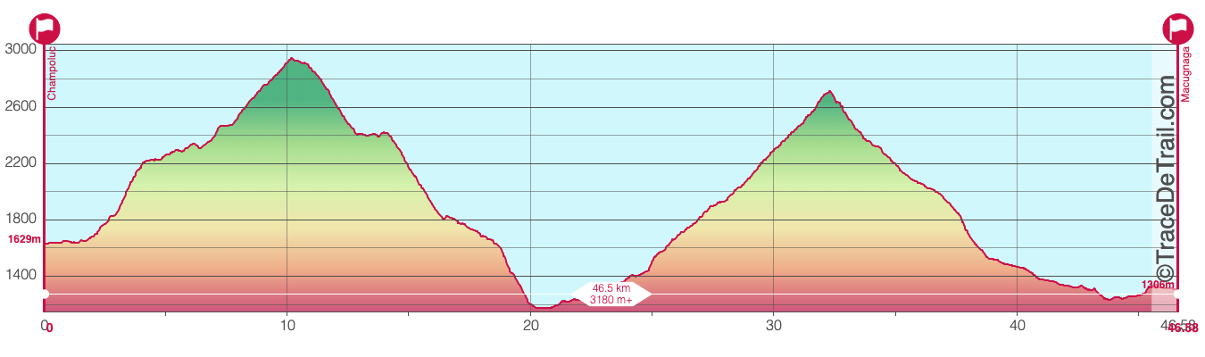 UtMR course par étapes 3