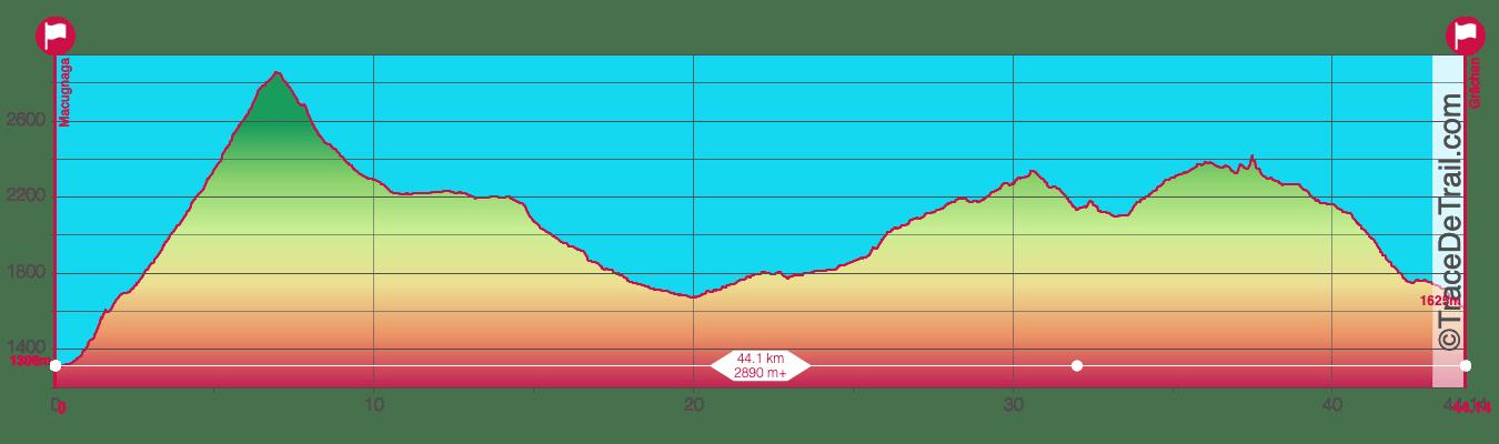 UTMR course par étapes 4